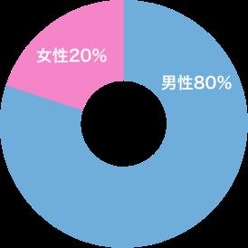職場の男女比 男性:80%、女性:20%