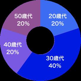 STAFF年齢層 20代:20%、30代:40%、40代:20%、50代:20%