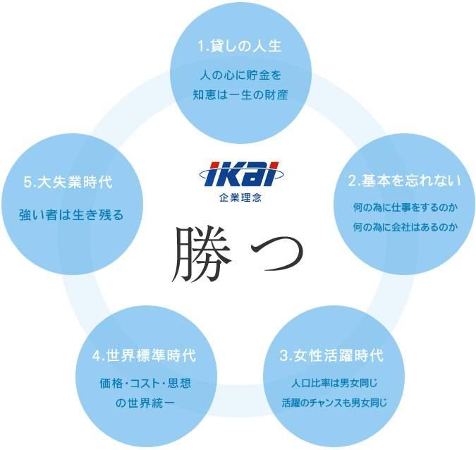 社長方針(企業理念)